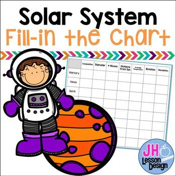 Solar System: Fill-in Chart
