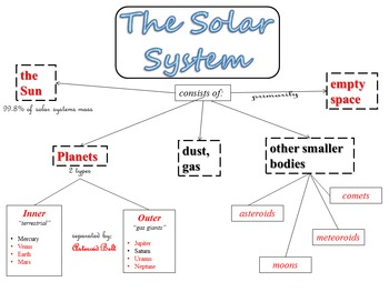 Solar System Graphic Organizer Flow Map