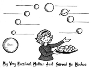 Solar System Learning Activities