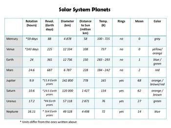 Solar System - Planets Chart Math