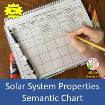 Solar System Properties Semantic Chart