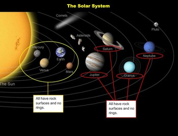 Solar System SMARTBoard Multipack - A Fifth Grade Introduction