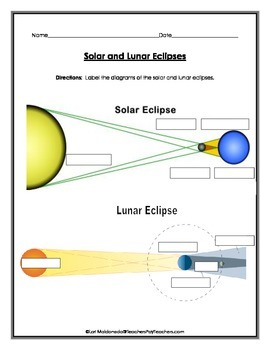 Solar System: Solar and Lunar Eclipse Diagrams to Label