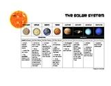 Solar System/Planets Worksheet