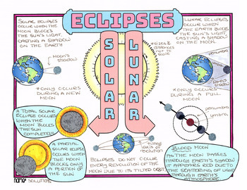 Solar and Lunar Eclipses - Astronomy Doodle Notes