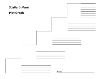 Soldier's Hear Plot Graph - Gary Paulsen (Common Core)