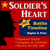 Soldier's Heart Timeline - Comparing Battles