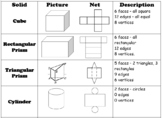 Solid Figures: Their Nets and Characteristics