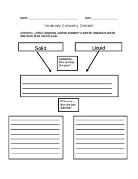 Solid, Liquid, Gas Comparison Graphic Organizer