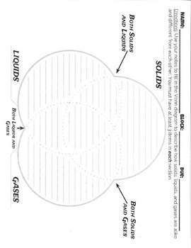 Solid Liquid Gas Triple Venn Diagram