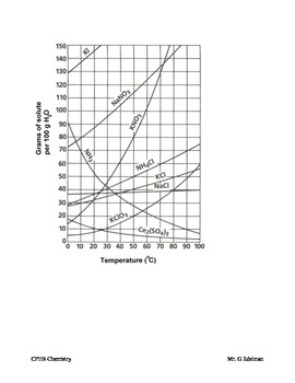 Solubility Curve Worksheet by Gary Edelman | Teachers Pay ...