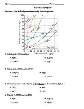 Solubility Unit:  Test/Quiz