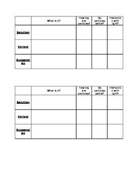 Solution, Suspension, and Colloid Chart