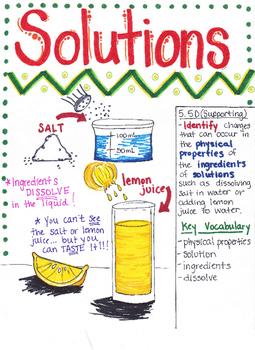 5th Grade Solutions