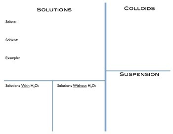 Solutions, Colloids, and Suspensions Graphic Organizer