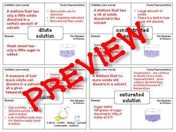 Solutions Vocabulary (Frayer Model)