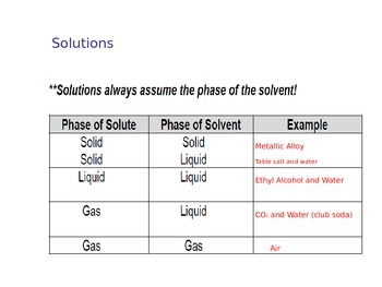 Solutions and Their Properties (Presentation and Handout)