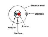Solutions unit(chemistry)