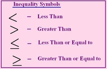 Solve Multi-Step Inequalities Test