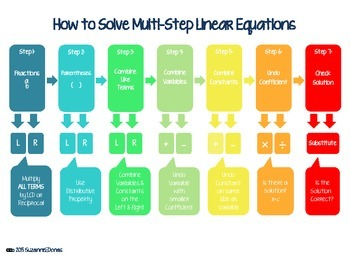 Solve Multi-Step Linear Equations Graphic Organizer