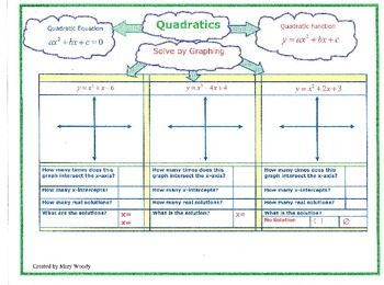 Quadratic Solutions by Graphing- Graphic Organizer
