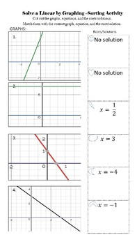 Solve a Linear Equation by Graph Sort/ Matching Activity (Finding Roots or xint)