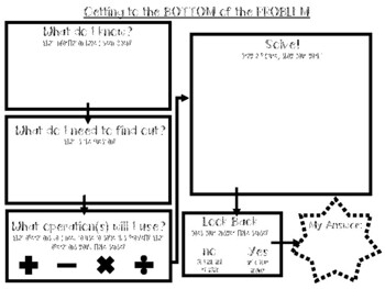 Multi-Step and Single Step Word Problem Graphic Organizer