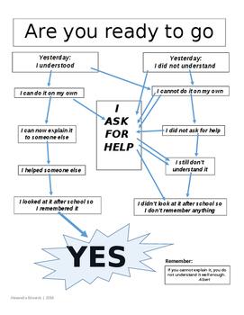 Solve your problem flow chart