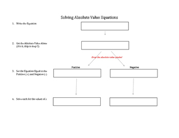 Solving Absolute Value Equations and Inequalities Template