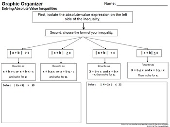 Solving Absolute Value Inequalities: Graphic Organizer