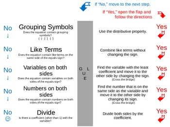 Solving Equations Flow Chart Foldable