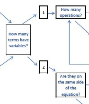 Solving Equations Flow Map
