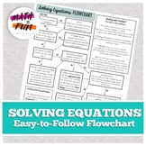 Solving Equations Flowchart: Equation Solving Step by Step