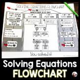 Solving Equations Flowchart