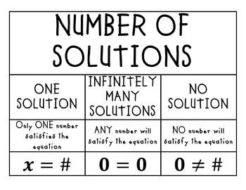 Solving Equations Poster Bundle