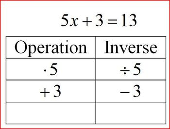 Solving Equations Using the Inverse Operations Ladder (Editable)