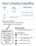 Solving & Graphing Inequalities Graphic Organizer