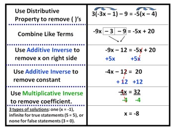 Solving Linear Equations And Inequalities Foldable By Mrs