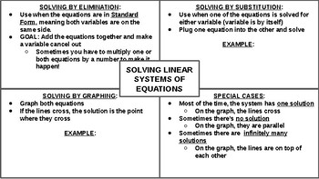 Solving Linear Systems Graphic Organizer
