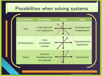 Solving Linear Systems Using Graphs and Tables