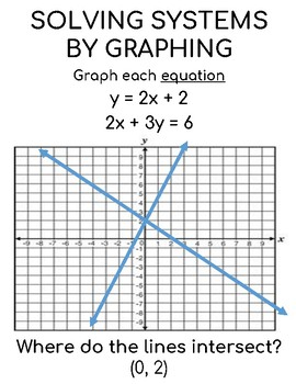 Solve Linear Systems Graphically Teaching Resources Teachers Pay