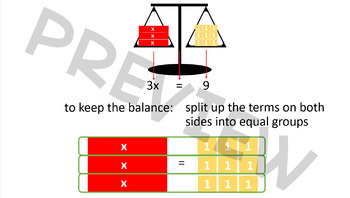 Solving Multiplication and Division Equations - Visual and Mathematical Strategy