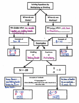 Solving One-Step Equations by Mult./Dividing - Flow Map (7.EE.4)