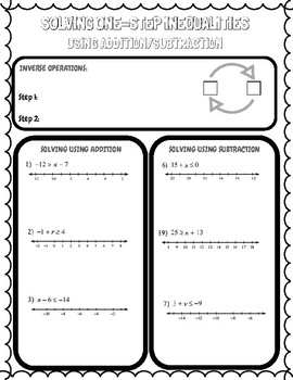 Solving One-Step Inequalities using Addition/Subtraction Sketch Notes
