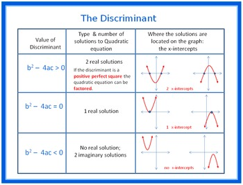 Solving Quadratic Equations and Finding the Discriminant ...