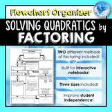 Solving Quadratic Equations by FACTORING *Flowchart* Graph