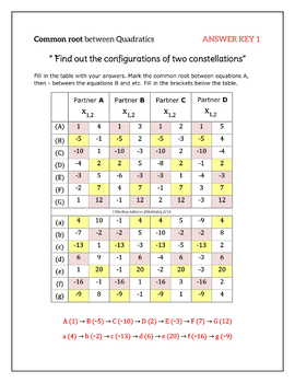 """Solving Quadratic Equations by Factoring -""""Hidden Constellations"""" Group Activity"""