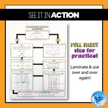 Solving Quadratic Equations by GRAPHING *Flowchart* Graphic Organizer