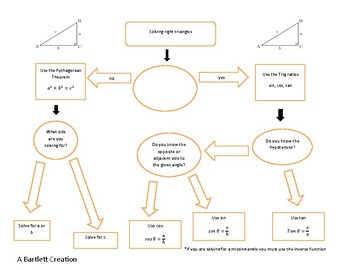 Solving Right Triangles Flow Chart