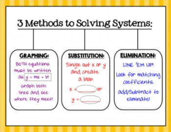 Solving System of Equations by Substitution, Elimination,